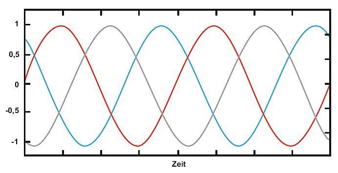 Симметрия напряжения Janitza