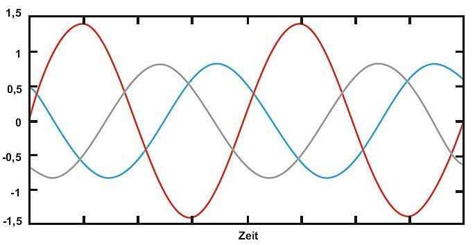 Асимметрия тока и напряжения