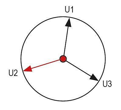 Асимметрия тока/напряжения на векторной диаграмме