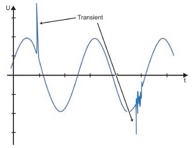 Переходной процесс в электрических цепях / электросетях
