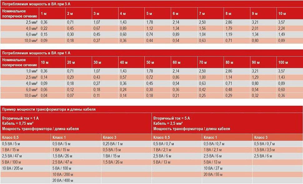 Выбор сечения кабеля для трансформатора тока