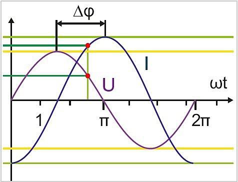 Смещение фаз между током и напряжением