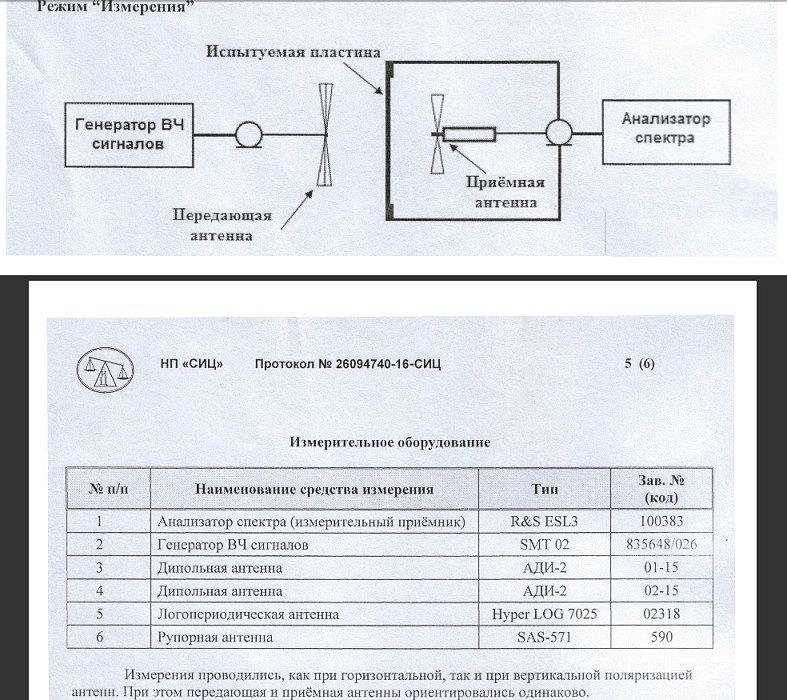 БВ-1 экранирующая грунтовка протокол испытаний