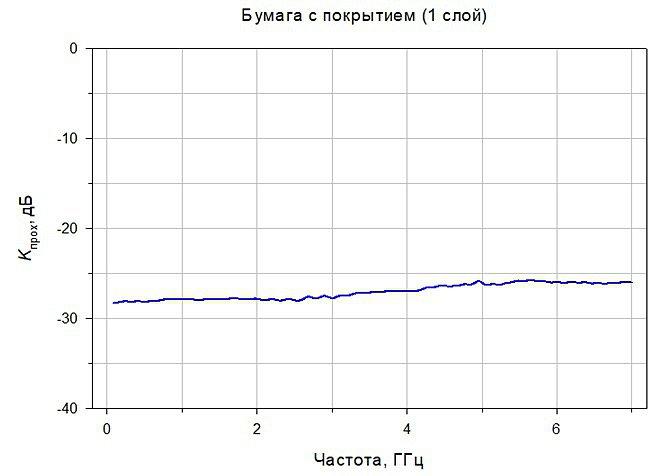 HSF54 протокол испытаний экранирующей краски